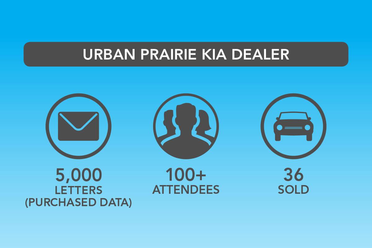 URBAN Prairie Kia Dealer
