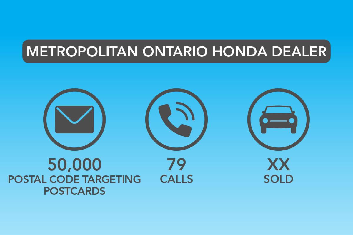 Metro Politan Ontario Honda Dealer