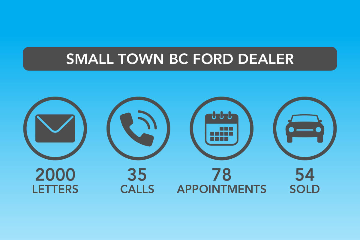 Small Town Bc Ford Dealer
